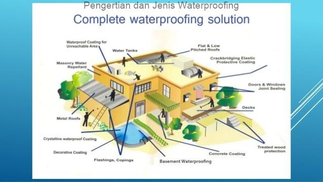 Pengertian dan Jenis Waterproofing